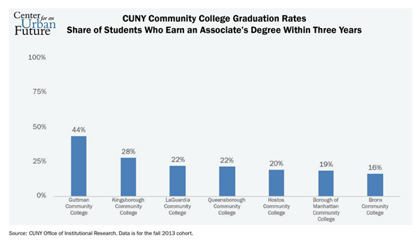 CUNY Community College Graduation Rates