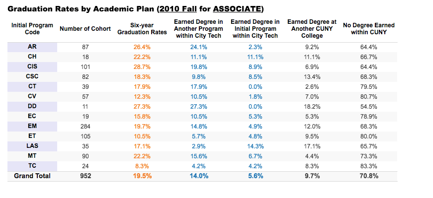 Graduation Rates by Academic Plan